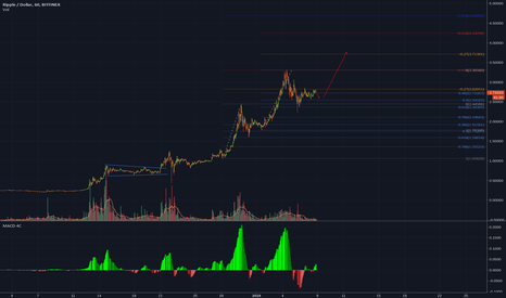 XRPUSD: XRPUSD: Buy next impuls