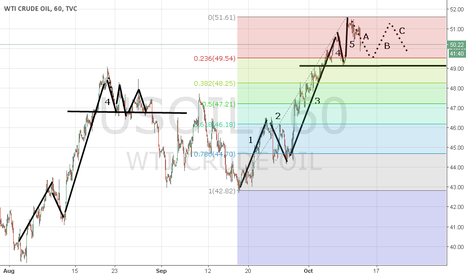 USOIL: elliott repetition, support on 4rth wave's low price,see August
