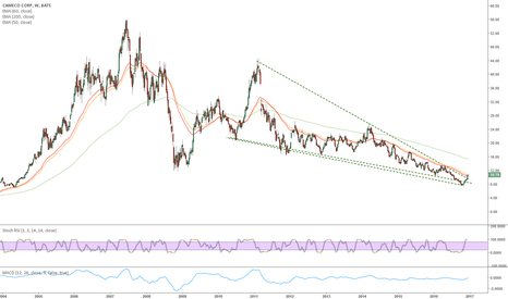 CCJ: CCJ - Uranium Stock