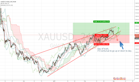 XAUUSD: Gold's Day of truth,