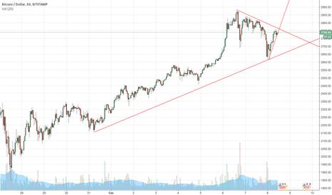 BTCUSD: Bitcoina na 3000$ - bariera psychologiczna + realizacja zysków.