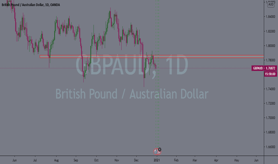 Great Short GBPAUD