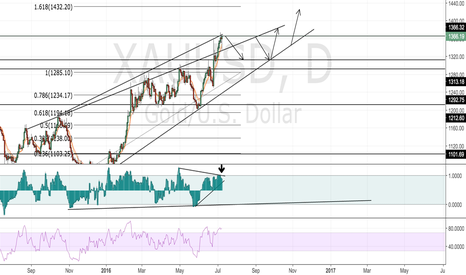 XAUUSD: XAUUSD JUST MY 2CENTS // FIRST SHORT THEN LONG