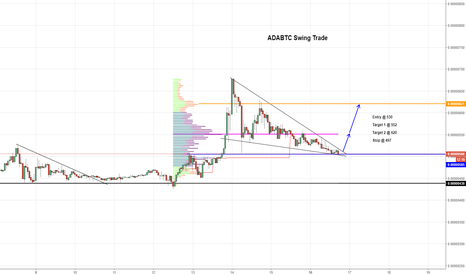 ADABTC: $ADA Swing Trade Signal