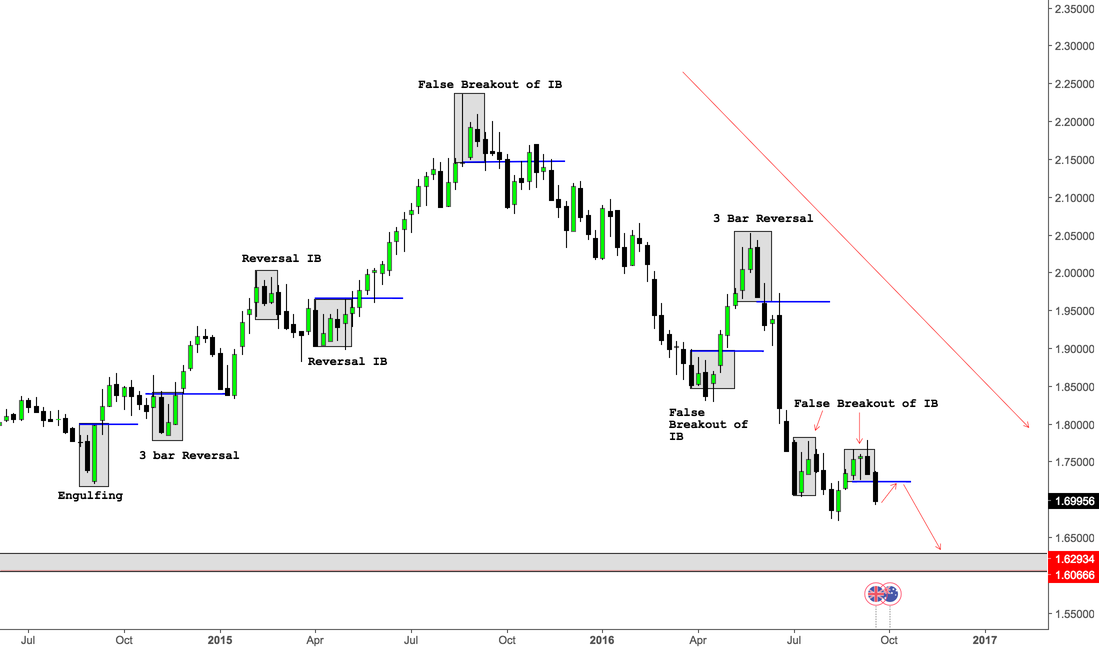 GBPAUD - False Breakouts of IB - Educational