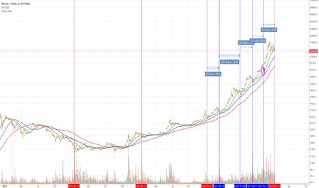 BTCUSD: Bitcoin USD  Reset - Down to $10,000