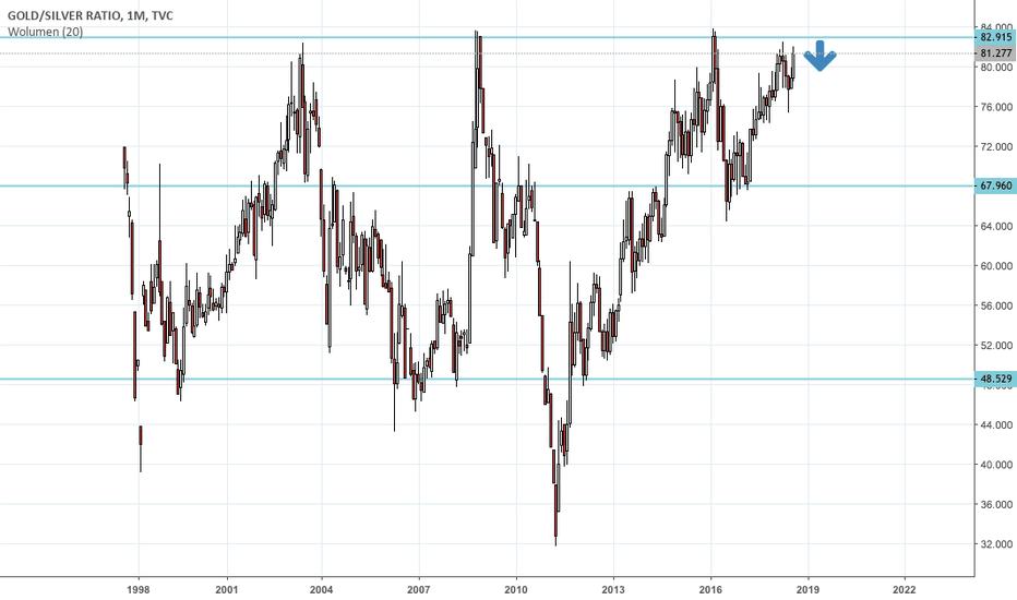 GOLDSILVER: Gold/Silver - inwestycja długoterminowa jako zabezpieczenie