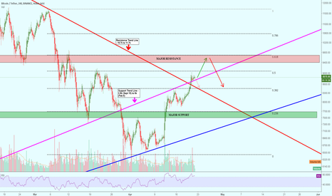BTCUSDT: Major supports and potential reversal zones to watch out for BTC