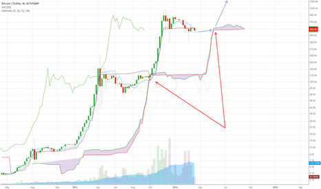 BTCUSD: next bubble
