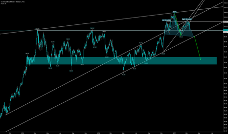 DXY: DXY H&S mid term