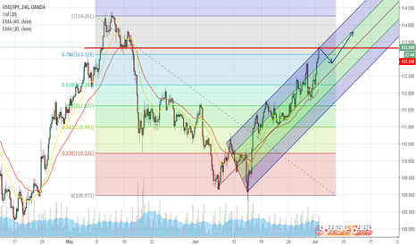 USDJPY: USD/JPY Short and to The Moon