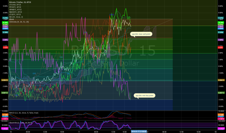 BTCUSD: ppc/btc looking a good buy just now, along with NMC/BTC