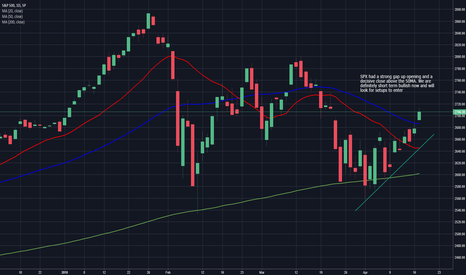 SPX: SPX Daily Chart 18th April