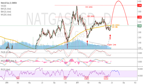 NATGASUSD: NatGas - We don't short anymore