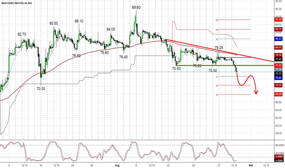 ICIL: ICIL More Selling pressure