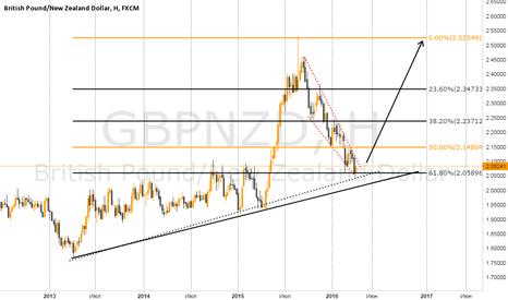 GBPNZD: GBP/NZD Buy
