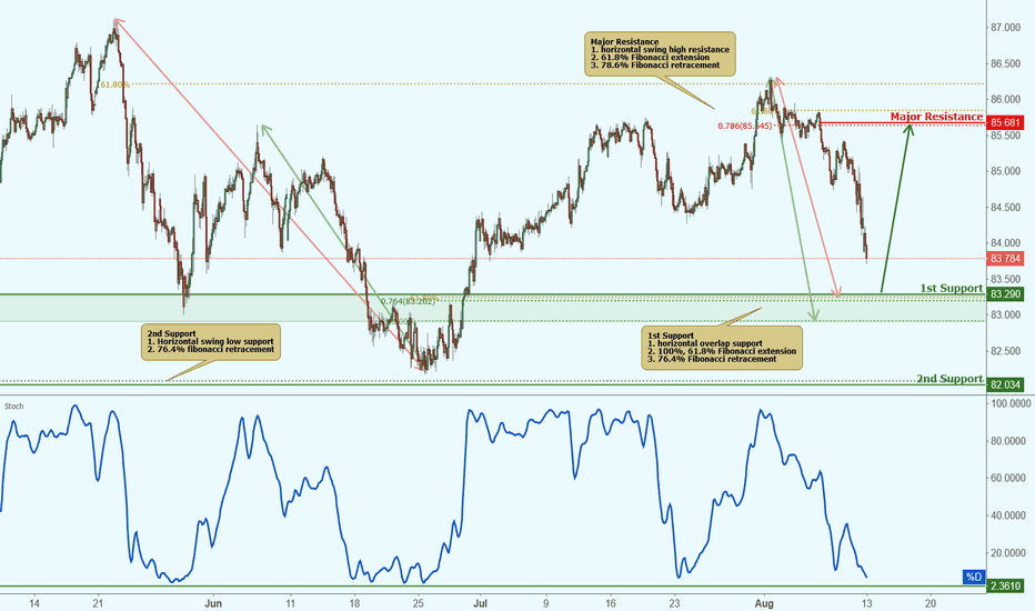CADJPY: CADJPY approaching support, potential bounce!