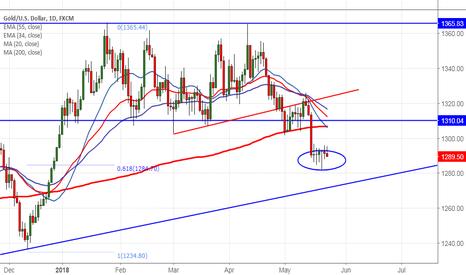 XAUUSD: Gold:Buy on dips