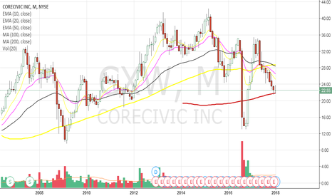 CXW: Inverted Head and shoulders?