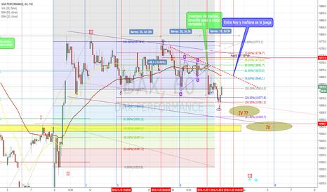 DAX: DAX Continuación e incertidumbre