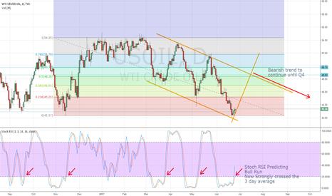 USOIL: USOIL Headed for bullish reversal. Medium term still bearish.