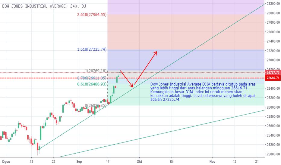 DJI: DJIA Index Ditutup Pada Aras Tertinggi Baru.