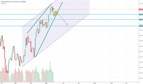 CL1!: Rising Wedge within a Channel Up