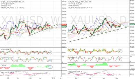 XAUUSD: #Gold - positive signals