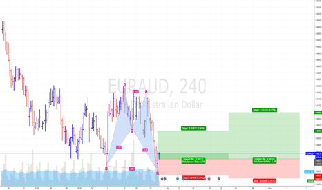 EURAUD: Great Risk Reward Ratio- long Opportunity