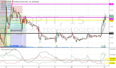 OPTT: Charts do not lie people, plotted 2 weeks ago break $3.80