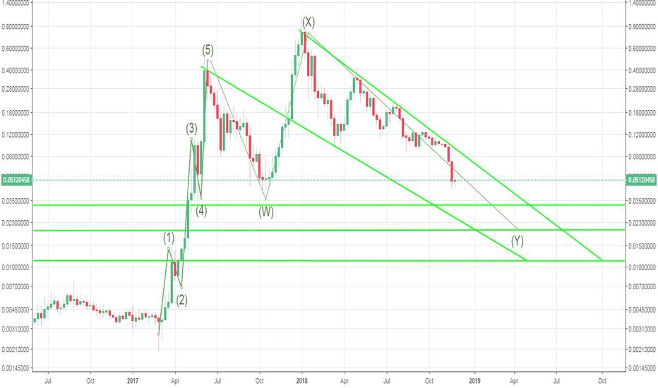 BTSUSD: Bitshares - 2 cents target
