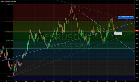 EURUSD: EURUSD Weekly Outlook