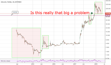 LTCUSD: LTC - is this really that big a problem (Seriously)  30/03/18