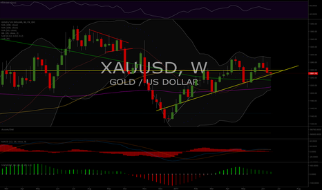 XAUUSD: Interesting Set-up, Gold Weekly