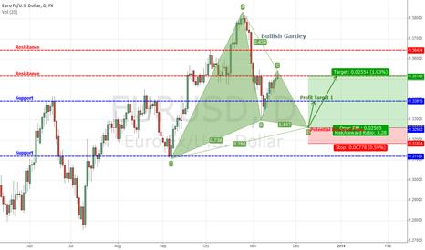 EURUSD: Potential Bullish Gartley setting up on Daily EURUSD chart