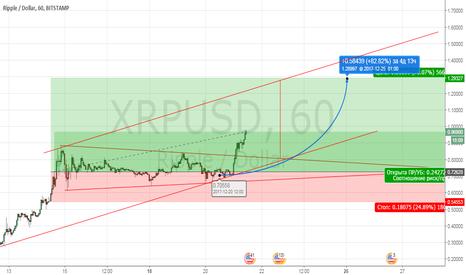 XRPUSD: XRP/USD длинная
