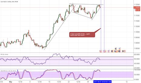 EURUSD: EUR/USD DATA next 2 hours