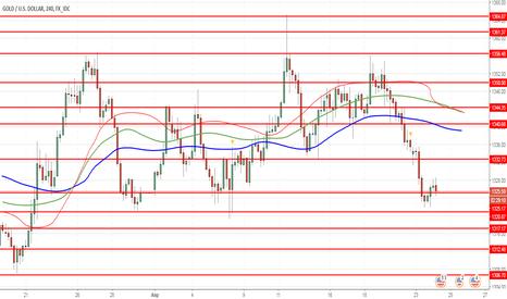 XAUUSD: XAU/USD: золото снижается