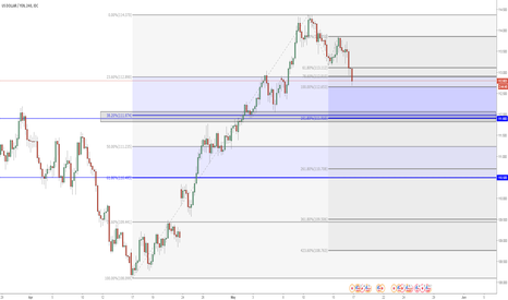 USDJPY: targets for USDJPY (if you go or stay short)