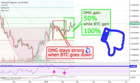 OMGBTC: If you Smart, you Don't Buy OMG !