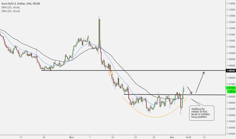 EURUSD: EU Long set up