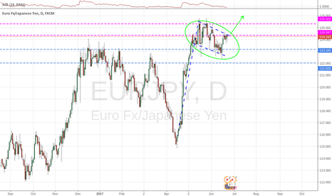 EURJPY: Flag patter after a strong impulsive leg