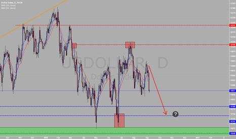 USDOLLAR: USDOLLAR Back 2 Liquidity?