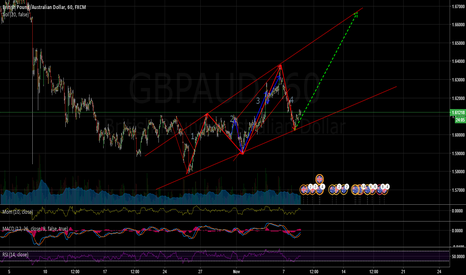 GBPAUD: GBPAUD going big! momentum is here for bulls