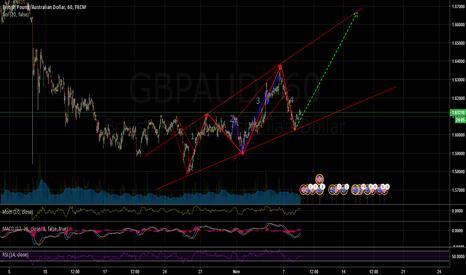 GBPAUD: GBPAUD going big! momentum is here for bulls