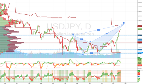 USDJPY: Possible Bearish Crab
