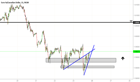 EURCAD: Buying the area