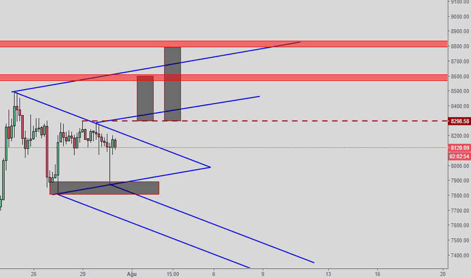 BTCUSDT: dooble bottom ve simetrik üçgen