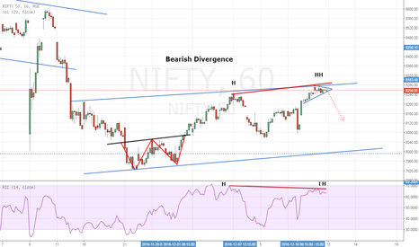 NIFTY: Nifty- Channel Resistance + Bearish Divergence- Short Setup