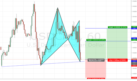 USDCAD: USDCAD: Bullish Bat Pattern